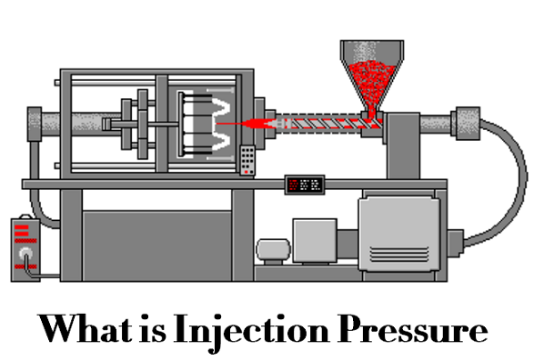 What is Injection Pressure – Different Types of Pressure in Injection Molding