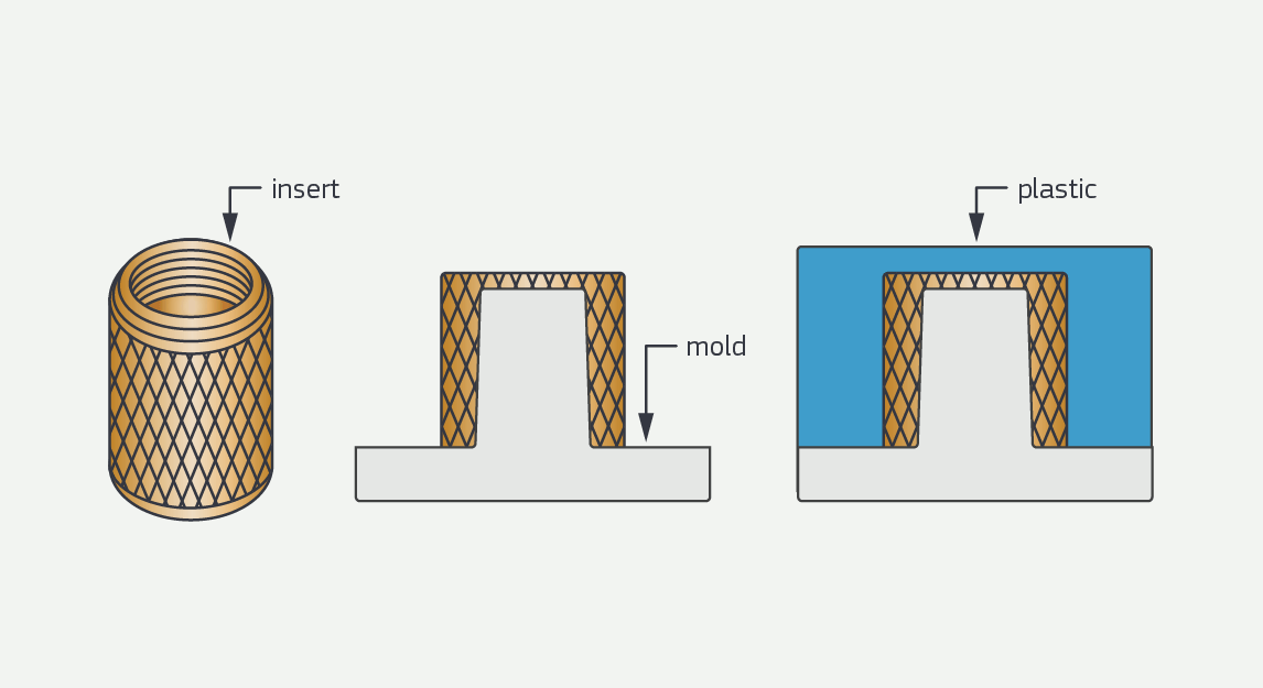 Insert Molding vs. Overmolding – The Difference Between Insert Molding And Two-Shot Overmolding