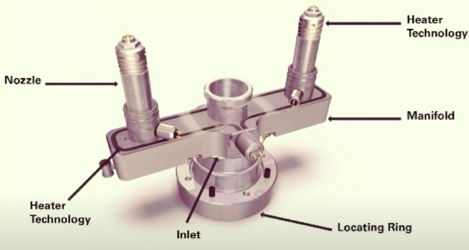 What is Hot Runner System in Injection Molding – Parts & Advantages of Hot Runner System