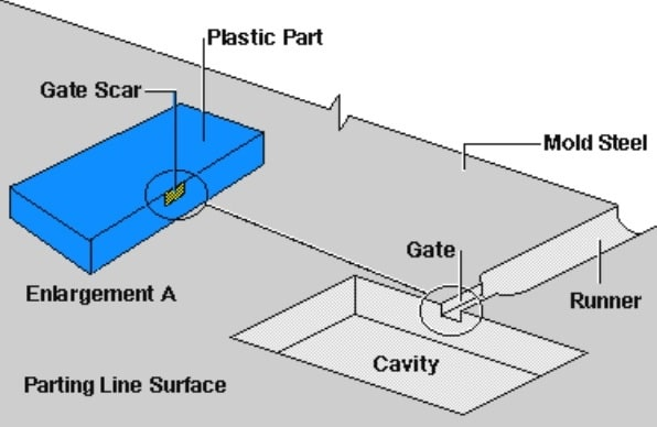 9 Popular Types Of Plastic Injection Molding Gate And Selection Tips | Mold Plastic Injection