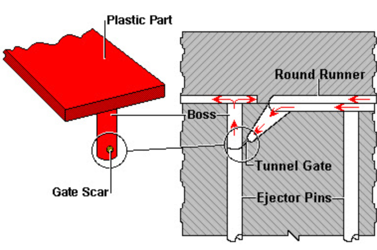 Injection Molding Gate Location – 5 Tips To Choose The Right Gate Location For Mold
